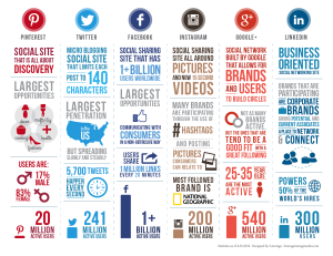How many people on #SocialMedia
